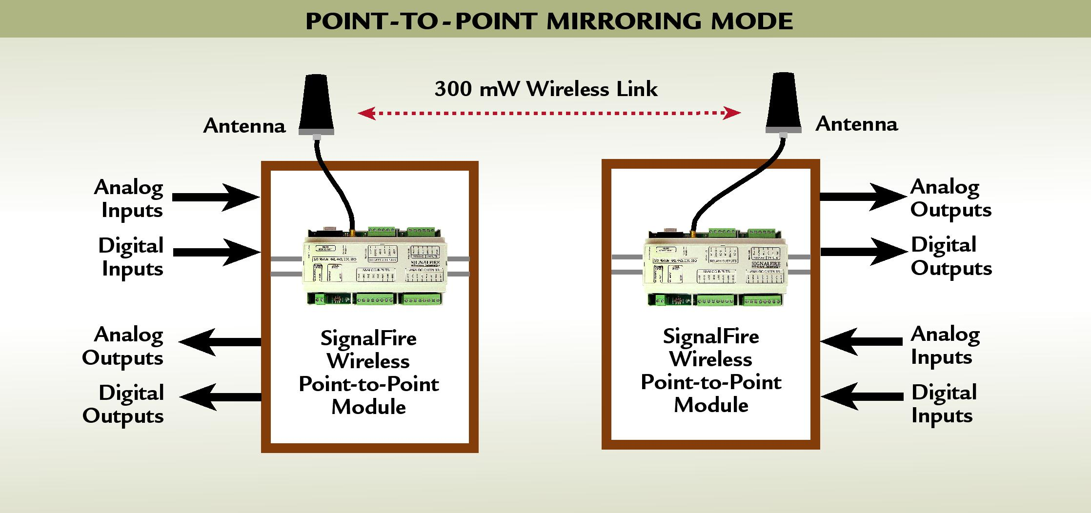 Wireless io module mirrors signals between 2 points wireless io system diagram ccuart Choice Image