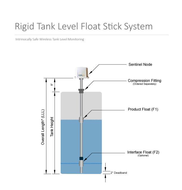 Rigid-Float-stick-diagram