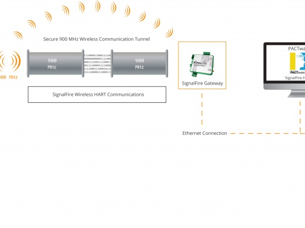 How SignalFire + HART = Wireless with PACTWare™